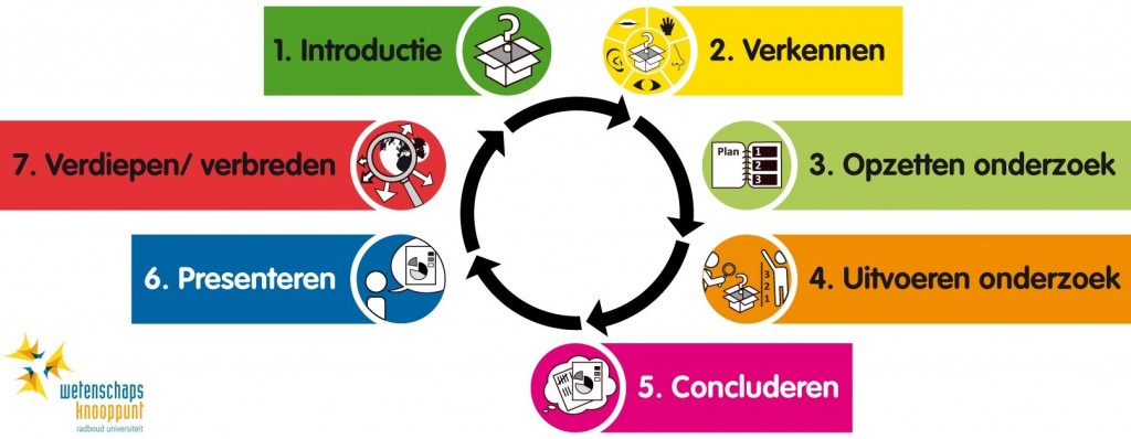 7 stappen van onderzoekend leren2