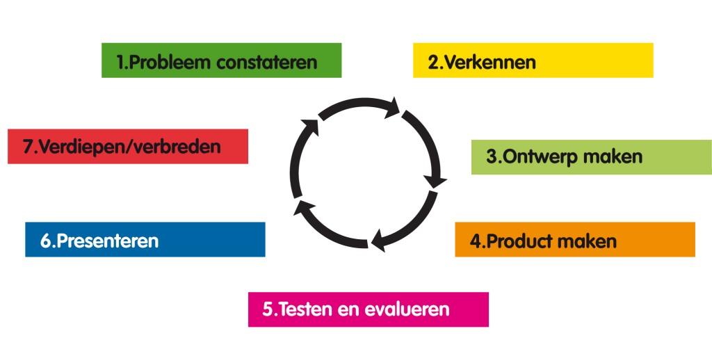 stappen van ontwerpend lerenkopie